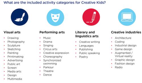 Creative Kids Voucher申請方法、クリエイティブキッズ